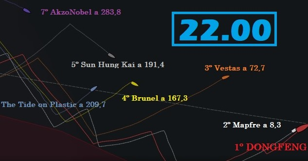 Dongfeng y Mapfre dominan la Etapa 3 pegados a la zona de exclusión en medio de la virulenta hostilidad del Océano Sur